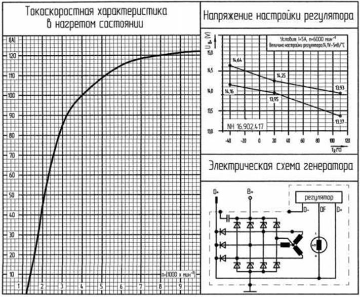 Доработка генератора Прамо-искра 5122.3771-30 Т для УАЗ Патриот